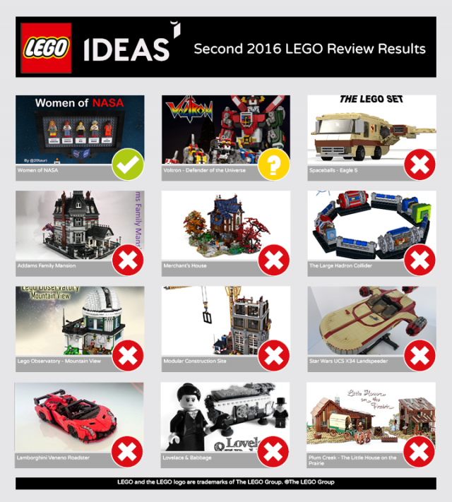 LEGO Ideas Second 2016 Review results