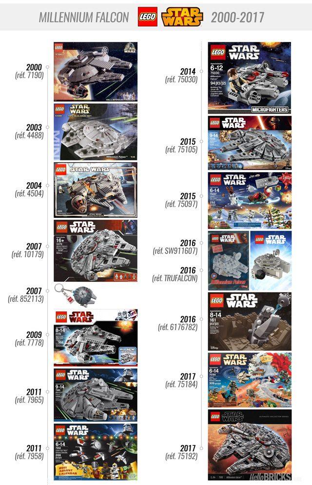 LEGO Star Wars Millennium Falcon History