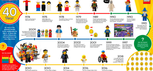LEGO minifig infographie 40 ans