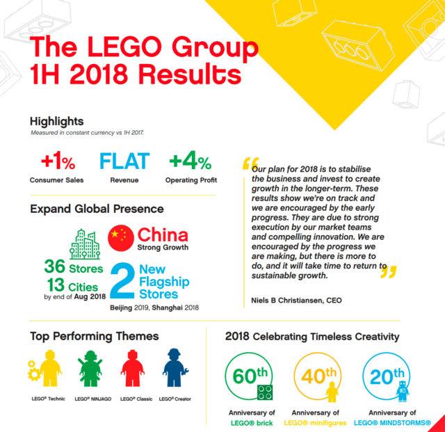 Résultats Groupe LEGO H1 2018