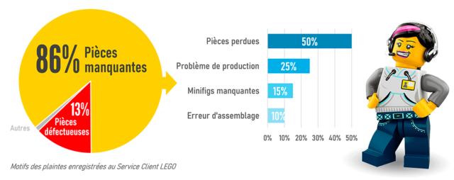 LEGO Service Client
